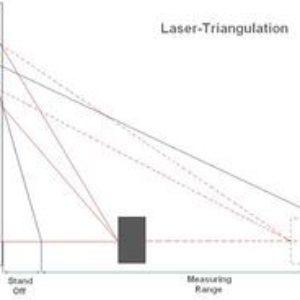 Laser Atlas Triangulation Sensor