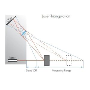 Laser Triangulation Diagram